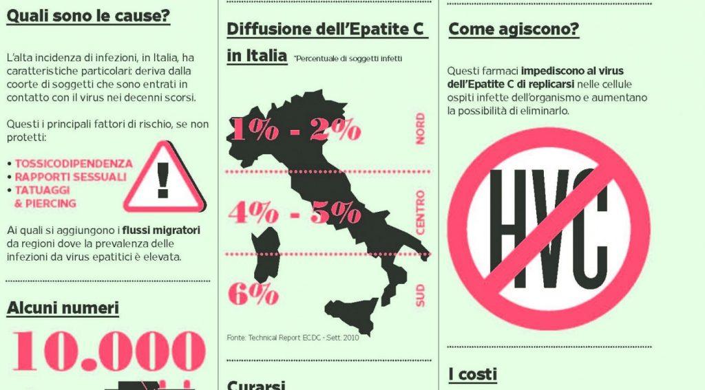 Epatite C in Italia
