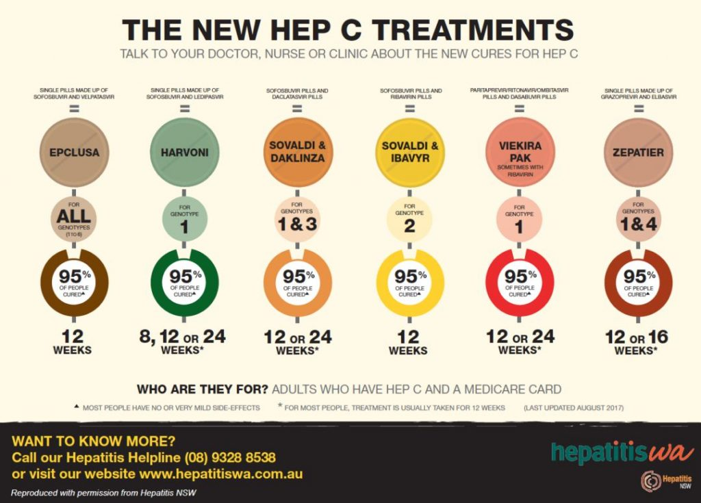 Hepatitis C treatment options