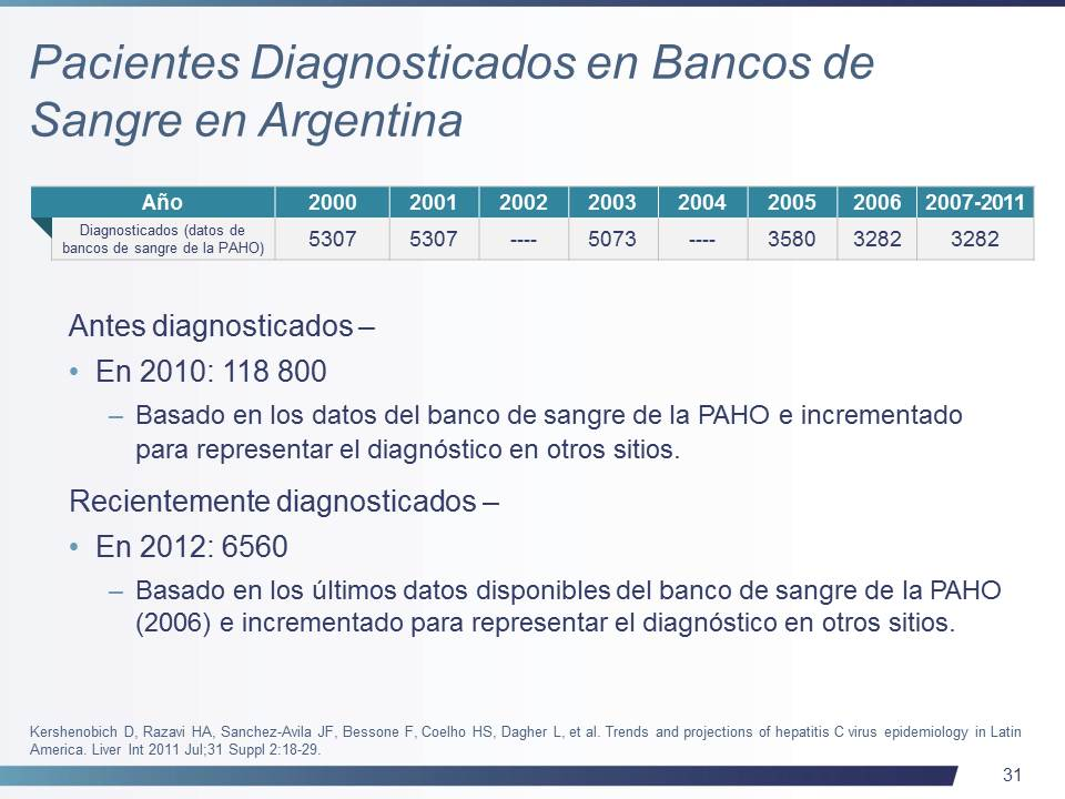 Hepatitis C in Argentina