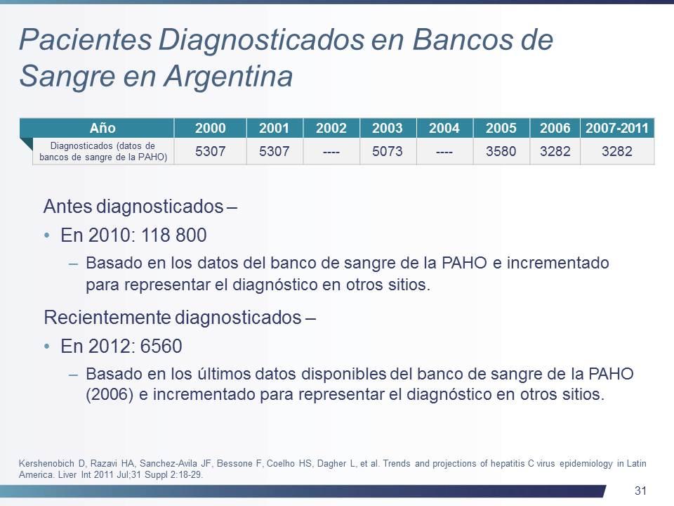 Hepatitis C in Argentina