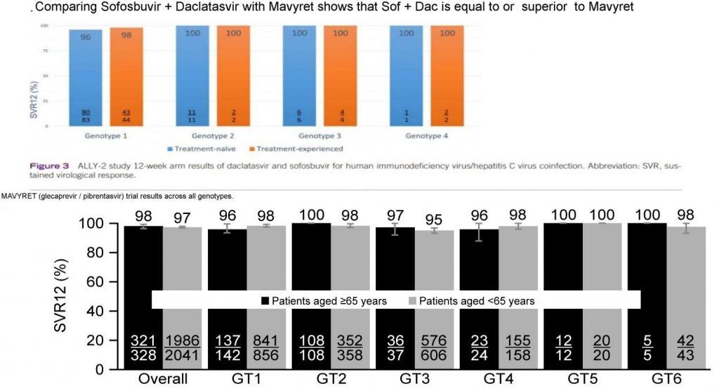 Mavyret compared to Sofosbuvir + Daclatasvir